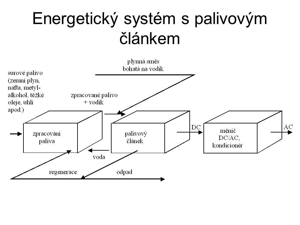 Energetický systém s palivovým článkem