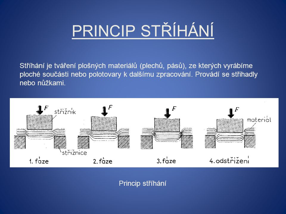 PRINCIP STŘÍHÁNÍ Stříhání je tváření plošných materiálů (plechů, pásů), ze kterých vyrábíme ploché součásti nebo polotovary k dalšímu zpracování. Prov