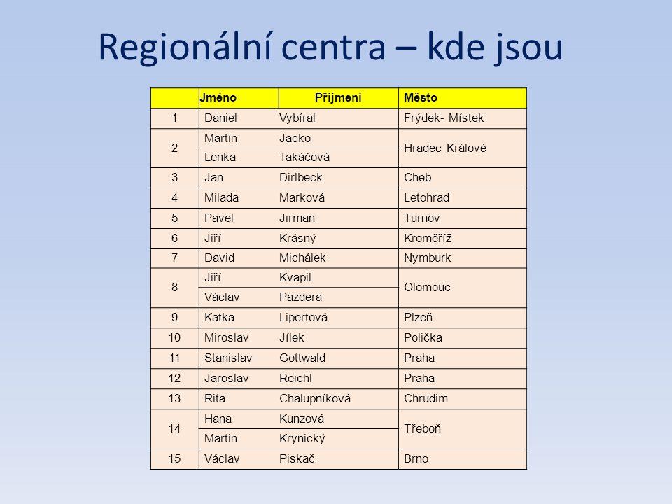 Regionální centra – kde jsou JménoPříjmeníMěsto 1DanielVybíralFrýdek- Místek 2 MartinJacko Hradec Králové LenkaTakáčová 3JanDirlbeckCheb 4MiladaMarkováLetohrad 5PavelJirmanTurnov 6JiříKrásnýKroměříž 7DavidMichálekNymburk 8 JiříKvapil Olomouc VáclavPazdera 9KatkaLipertováPlzeň 10MiroslavJílekPolička 11StanislavGottwaldPraha 12JaroslavReichlPraha 13RitaChalupníkováChrudim 14 HanaKunzová Třeboň MartinKrynický 15VáclavPiskačBrno