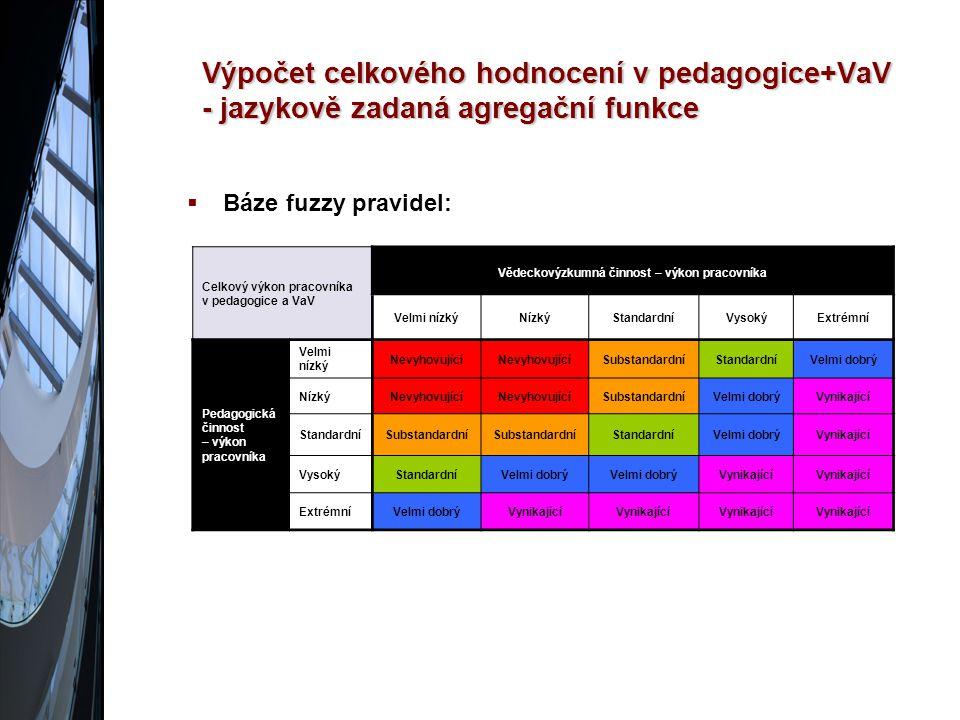 Výpočet celkového hodnocení v pedagogice+VaV - jazykově zadaná agregační funkce  Báze fuzzy pravidel: Celkový výkon pracovníka v pedagogice a VaV Vědeckovýzkumná činnost – výkon pracovníka Velmi nízkýNízkýStandardníVysokýExtrémní Pedagogická činnost – výkon pracovníka Velmi nízký Nevyhovující SubstandardníStandardníVelmi dobrý NízkýNevyhovující SubstandardníVelmi dobrýVynikající StandardníSubstandardní StandardníVelmi dobrýVynikající VysokýStandardníVelmi dobrý Vynikající ExtrémníVelmi dobrýVynikající