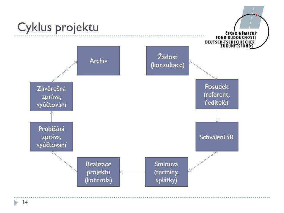 Cyklus projektu 14 Žádost (konzultace) Schválení SR Průběžná zpráva, vyúčtování Smlouva (termíny, splátky) Archiv Realizace projektu (kontrola) Posude