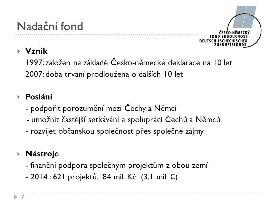 Nadační fond  Vznik 1997: založen na základě Česko-německé deklarace na 10 let 2007: doba trvání prodloužena o dalších 10 let  Poslání - podpořit po
