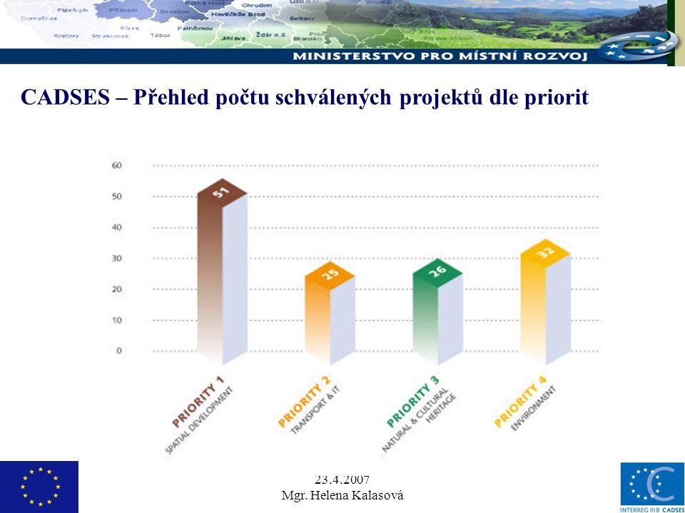 23.4.2007 Mgr. Helena Kalasová CADSES – Přehled počtu schválených projektů dle priorit