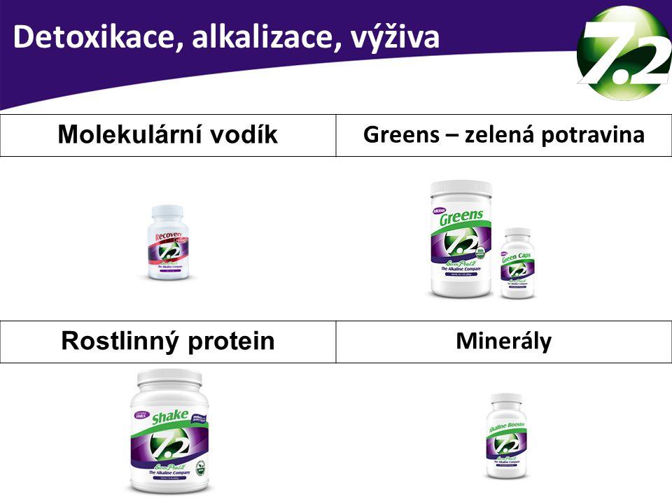 Detoxikace, alkalizace, výživa Molekulární vodík Greens – zelená potravina Rostlinný protein Minerály