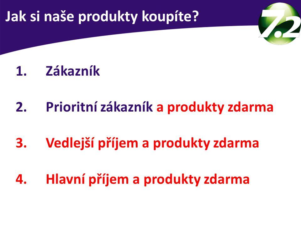 1.Zákazník 2.Prioritní zákazník a produkty zdarma 3.Vedlejší příjem a produkty zdarma 4.Hlavní příjem a produkty zdarma 3 skupiny lidí Jak si naše pro