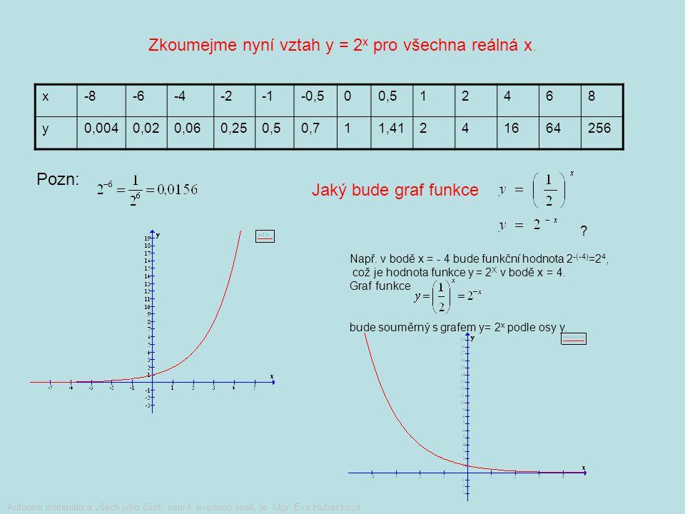 Zkoumejte nyní vztah y = 2 x pro všechna reálná x. Zkoumejte nyní vztah pro všechna reálná x. Načrtněte grafy obou funkcí. Jaká je mezi nimi souvislos