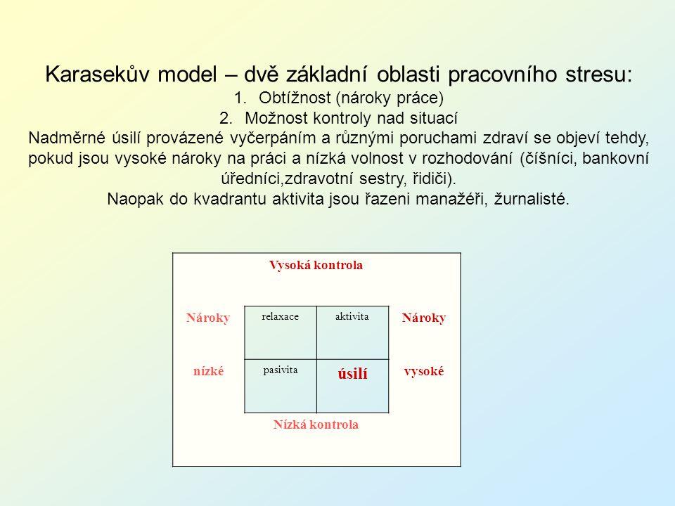 Vysoká kontrola Nároky relaxaceaktivita Nároky nízké pasivita úsilí vysoké Nízká kontrola Karasekův model – dvě základní oblasti pracovního stresu: 1.