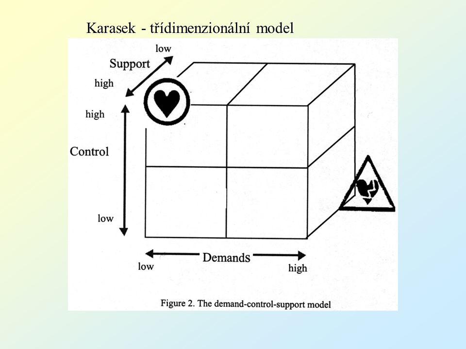 Karasek - třídimenzionální model
