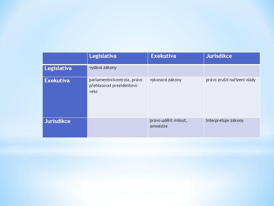 Legislativa ExekutivaJurisdikce Legislativa vydává zákony Exekutiva parlamentní kontrola, právo přehlasovat prezidentovo veto vykonává zákonyprávo zru