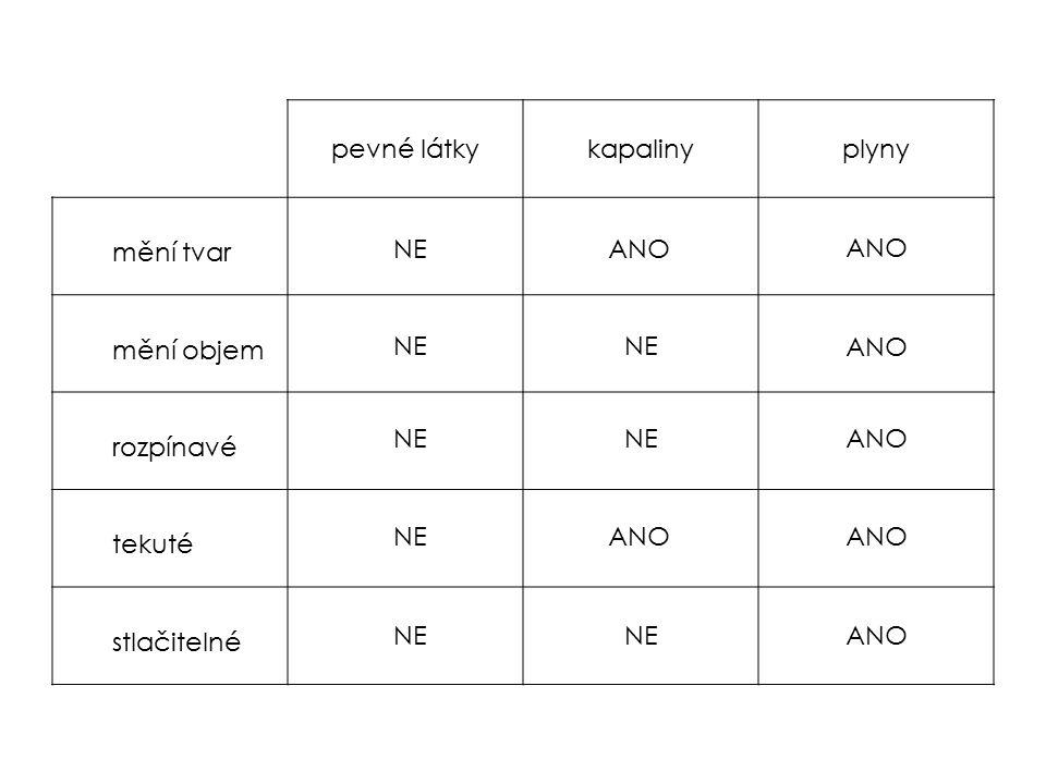 pevné látkykapalinyplyny mění tvar mění objem rozpínavé tekuté stlačitelné NE ANO NE