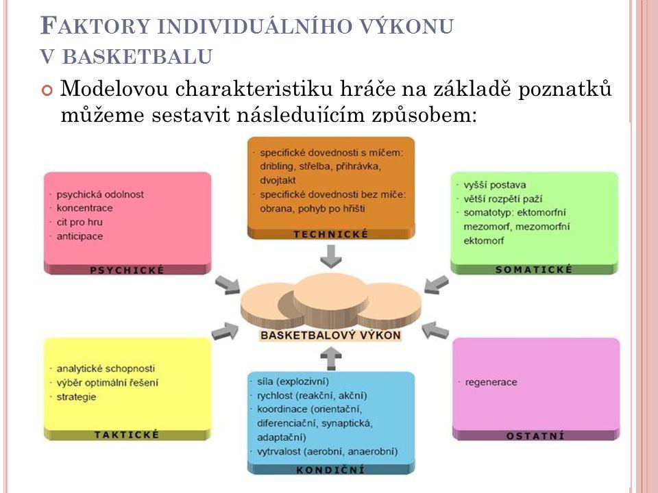 F AKTORY INDIVIDUÁLNÍHO VÝKONU V BASKETBALU Modelovou charakteristiku hráče na základě poznatků můžeme sestavit následujícím způsobem: