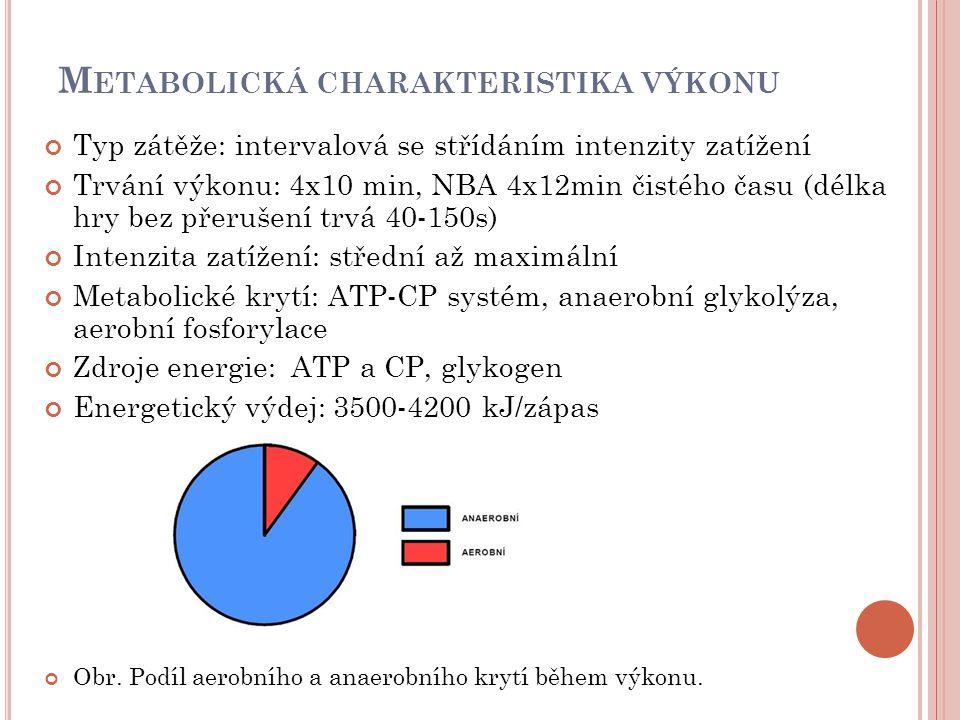 M ETABOLICKÁ CHARAKTERISTIKA VÝKONU Typ zátěže: intervalová se střídáním intenzity zatížení Trvání výkonu: 4x10 min, NBA 4x12min čistého času (délka hry bez přerušení trvá 40-150s) Intenzita zatížení: střední až maximální Metabolické krytí: ATP-CP systém, anaerobní glykolýza, aerobní fosforylace Zdroje energie: ATP a CP, glykogen Energetický výdej: 3500-4200 kJ/zápas Obr.