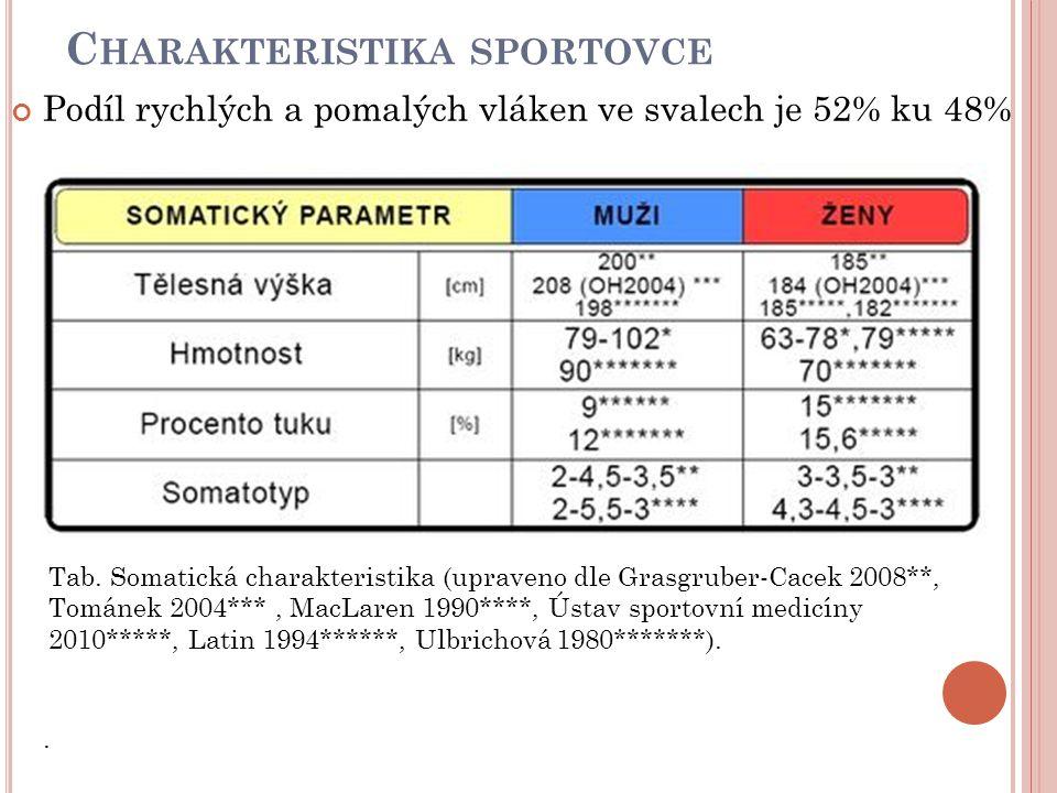 C HARAKTERISTIKA SPORTOVCE Podíl rychlých a pomalých vláken ve svalech je 52% ku 48%.