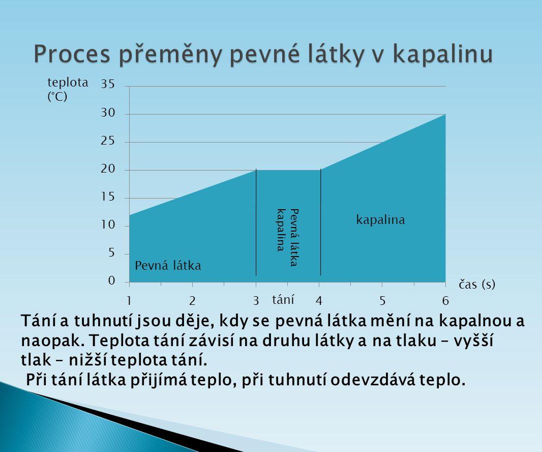 Pevná látka kapalina tání čas (s) teplota (°C) Tání a tuhnutí jsou děje, kdy se pevná látka mění na kapalnou a naopak. Teplota tání závisí na druhu lá