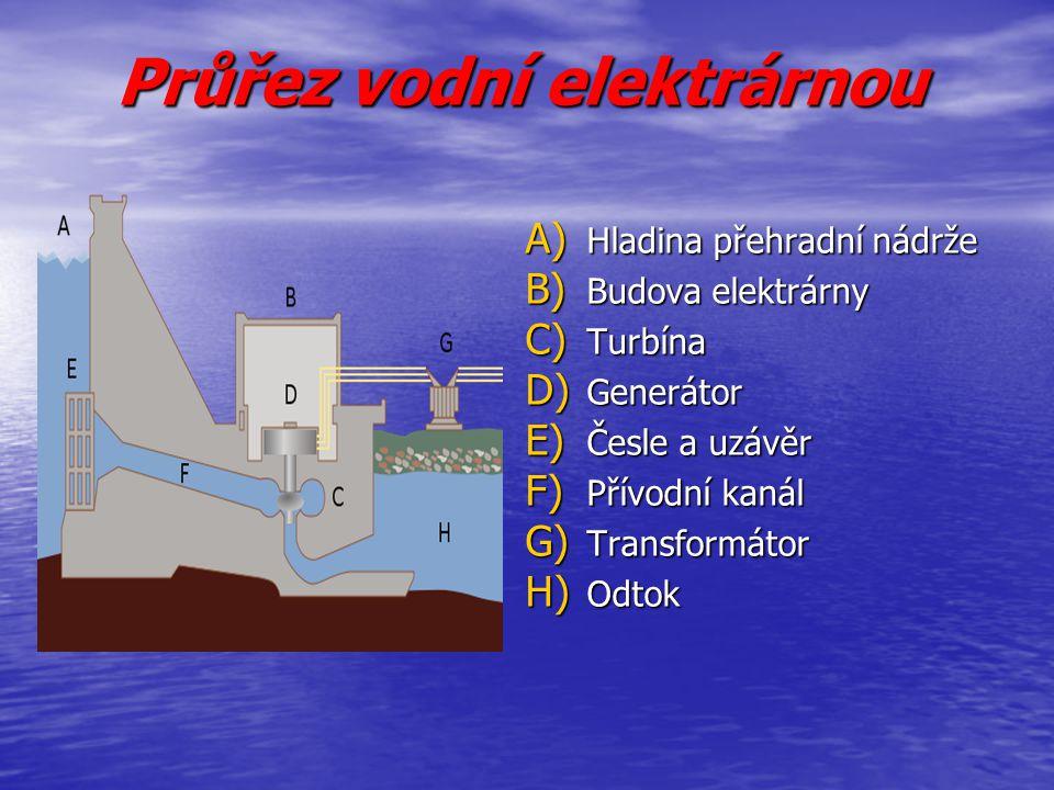 Průřez vodní elektrárnou A) Hladina přehradní nádrže B) Budova elektrárny C) Turbína D) Generátor E) Česle a uzávěr F) Přívodní kanál G) Transformátor
