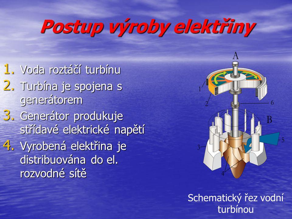 Postup výroby elektřiny 1. Voda roztáčí turbínu 2. Turbína je spojena s generátorem 3. Generátor produkuje střídavé elektrické napětí 4. Vyrobená elek