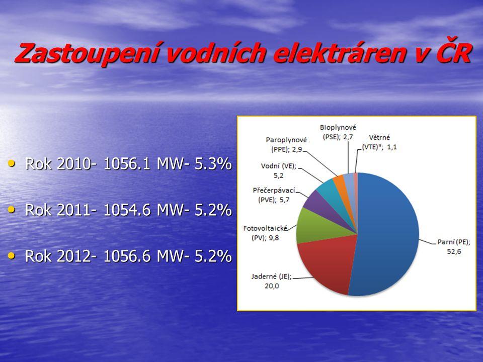 Zastoupení vodních elektráren v ČR Rok 2010- 1056.1 MW- 5.3% Rok 2010- 1056.1 MW- 5.3% Rok 2011- 1054.6 MW- 5.2% Rok 2011- 1054.6 MW- 5.2% Rok 2012- 1