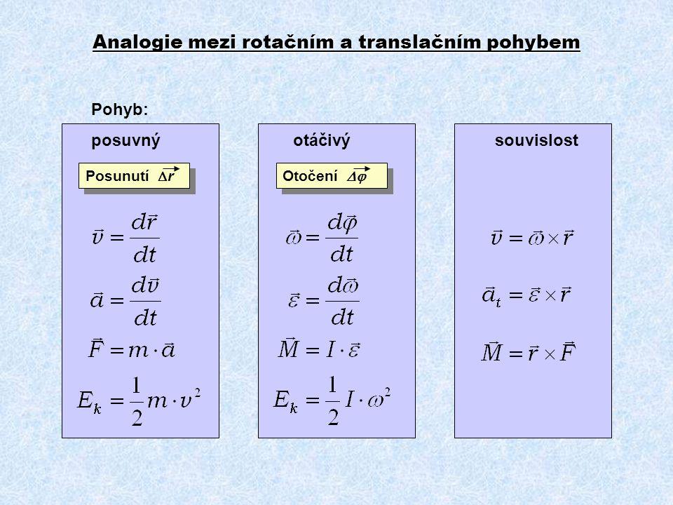 Analogie mezi rotačním a translačním pohybem Pohyb: posuvnýotáčivýsouvislost Posunutí  r Otočení 