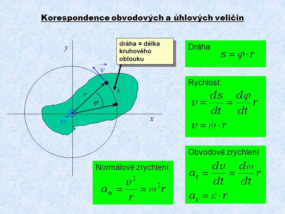 Korespondence obvodových a úhlových veličin Dráha s r  dráha = délka kruhového oblouku Rychlost: Obvodové zrychlení Normálové zrychlení v  x y