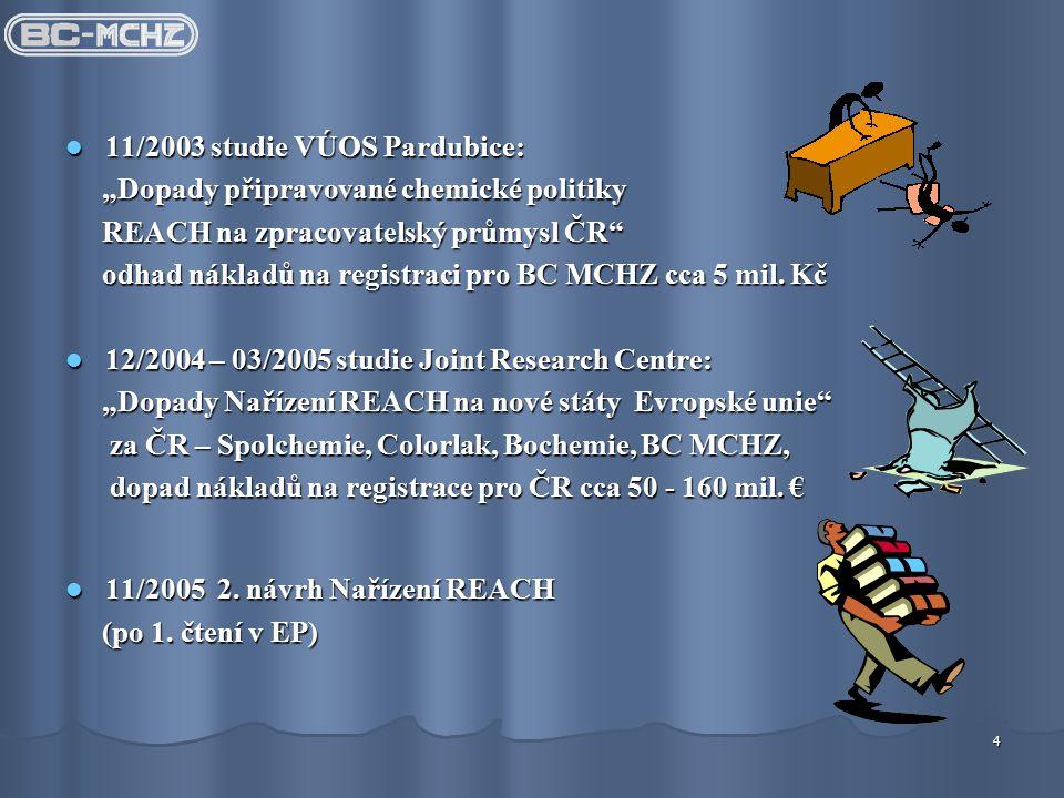 """4 11/2003 studie VÚOS Pardubice: 11/2003 studie VÚOS Pardubice: """"Dopady připravované chemické politiky """"Dopady připravované chemické politiky REACH na zpracovatelský průmysl ČR REACH na zpracovatelský průmysl ČR odhad nákladů na registraci pro BC MCHZ cca 5 mil."""