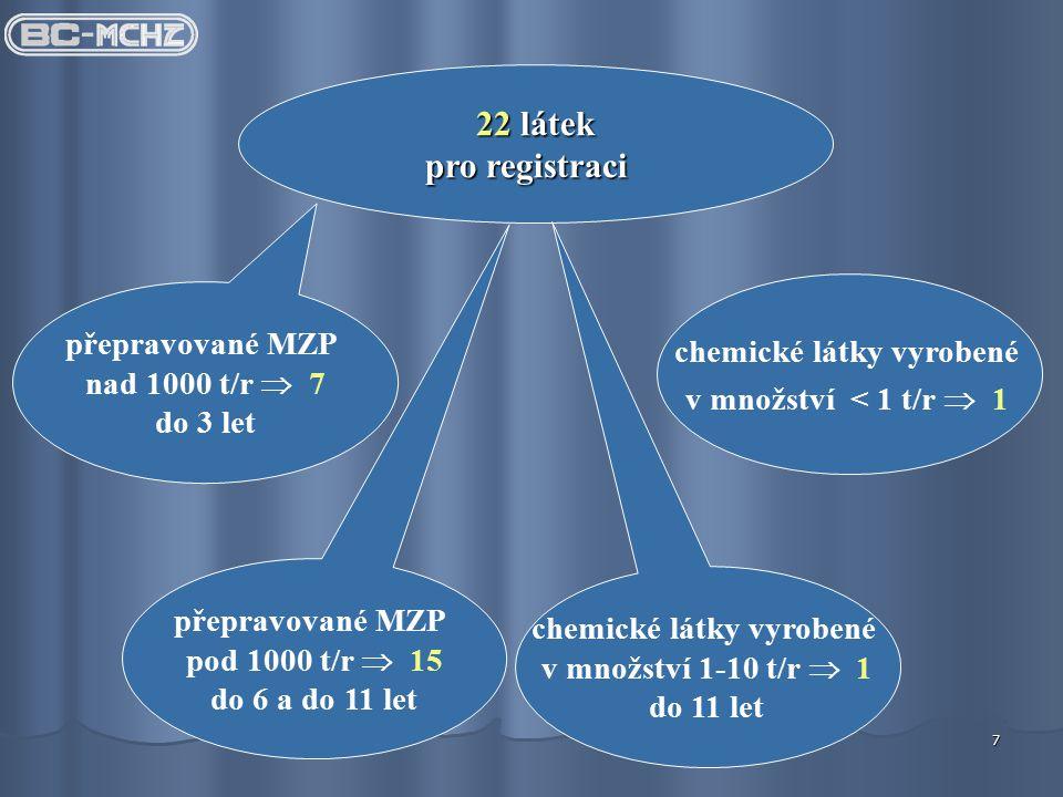 7 22 látek pro registraci přepravované MZP nad 1000 t/r  7 do 3 let chemické látky vyrobené v množství < 1 t/r  1 přepravované MZP pod 1000 t/r  15 do 6 a do 11 let chemické látky vyrobené v množství 1-10 t/r  1 do 11 let