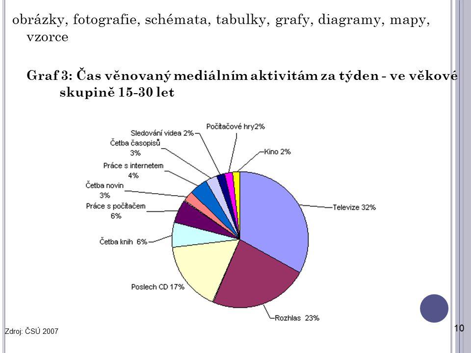 obrázky, fotografie, schémata, tabulky, grafy, diagramy, mapy, vzorce Graf 3: Čas věnovaný mediálním aktivitám za týden - ve věkové skupině 15-30 let 10 Zdroj: ČSÚ 2007