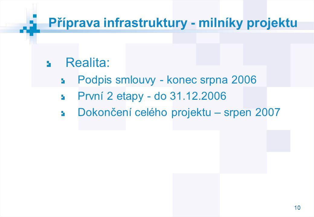10 Příprava infrastruktury - milníky projektu Realita: Podpis smlouvy - konec srpna 2006 První 2 etapy - do 31.12.2006 Dokončení celého projektu – srpen 2007