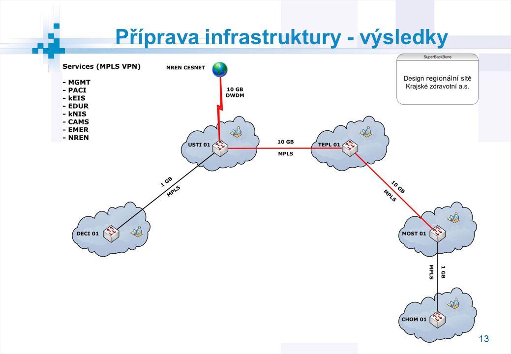 13 Příprava infrastruktury - výsledky