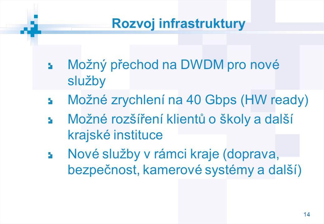 14 Rozvoj infrastruktury Možný přechod na DWDM pro nové služby Možné zrychlení na 40 Gbps (HW ready) Možné rozšíření klientů o školy a další krajské instituce Nové služby v rámci kraje (doprava, bezpečnost, kamerové systémy a další)