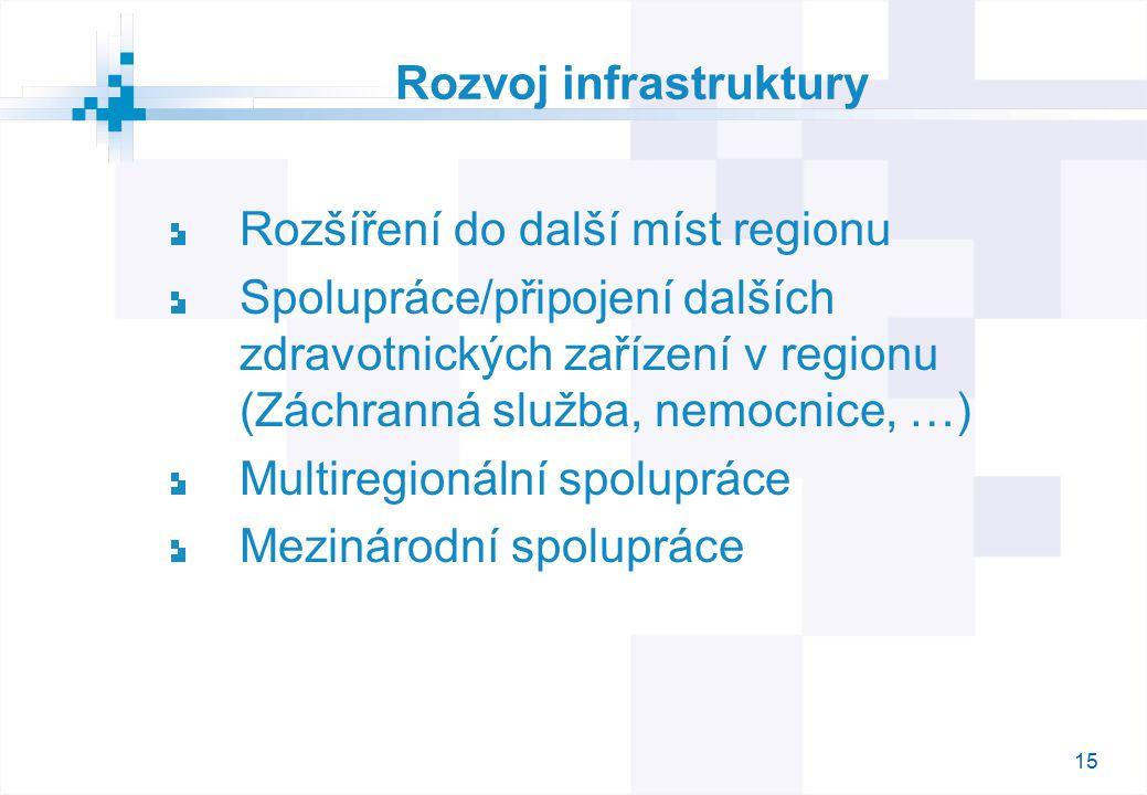 15 Rozvoj infrastruktury Rozšíření do další míst regionu Spolupráce/připojení dalších zdravotnických zařízení v regionu (Záchranná služba, nemocnice, …) Multiregionální spolupráce Mezinárodní spolupráce