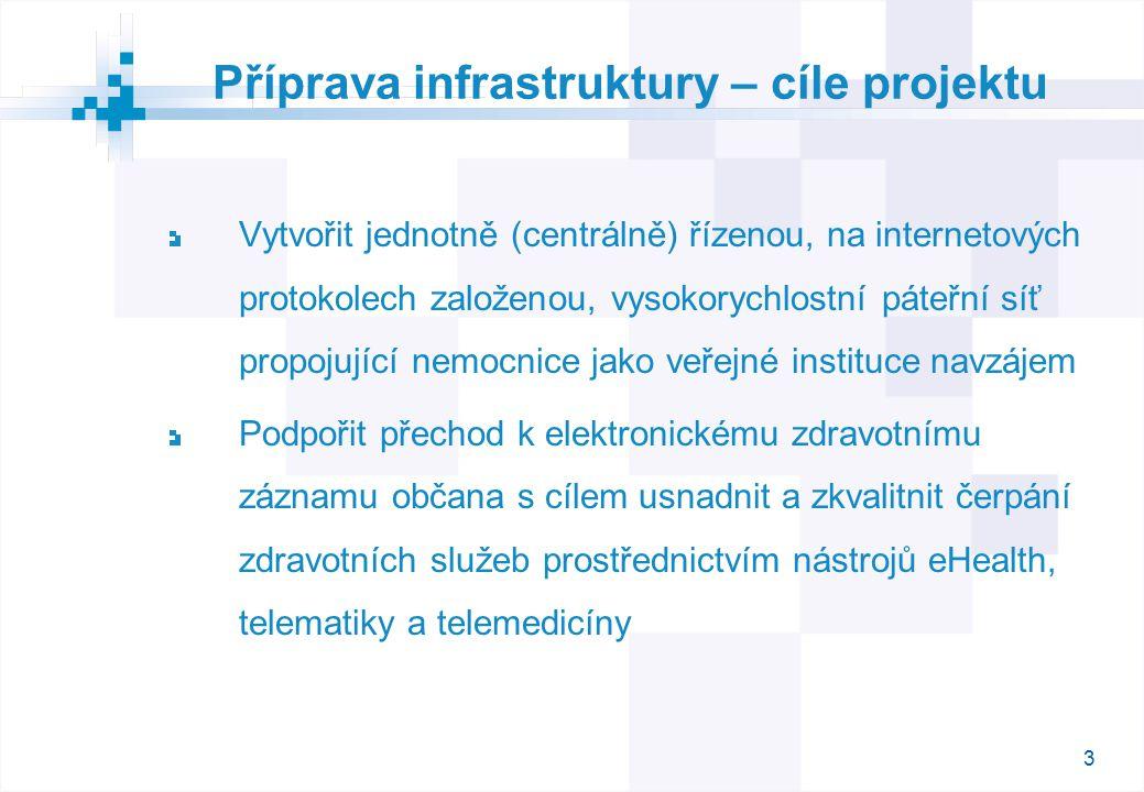 3 Příprava infrastruktury – cíle projektu Vytvořit jednotně (centrálně) řízenou, na internetových protokolech založenou, vysokorychlostní páteřní síť propojující nemocnice jako veřejné instituce navzájem Podpořit přechod k elektronickému zdravotnímu záznamu občana s cílem usnadnit a zkvalitnit čerpání zdravotních služeb prostřednictvím nástrojů eHealth, telematiky a telemedicíny
