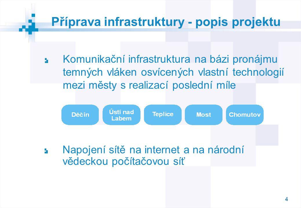 4 Příprava infrastruktury - popis projektu Komunikační infrastruktura na bázi pronájmu temných vláken osvícených vlastní technologií mezi městy s realizací poslední míle Napojení sítě na internet a na národní vědeckou počítačovou síť