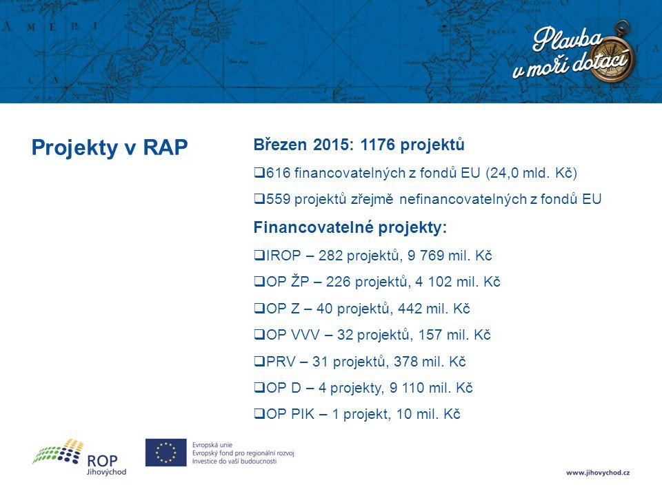 Projekty v RAP Březen 2015: 1176 projektů  616 financovatelných z fondů EU (24,0 mld.