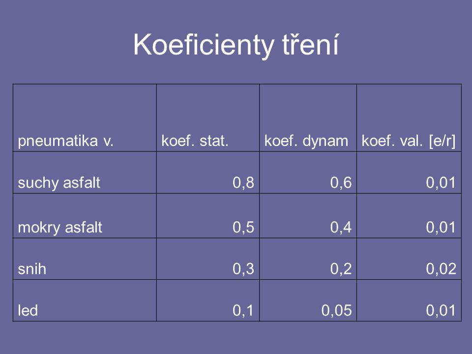 Koeficienty tření pneumatika v.koef.stat.koef. dynamkoef.