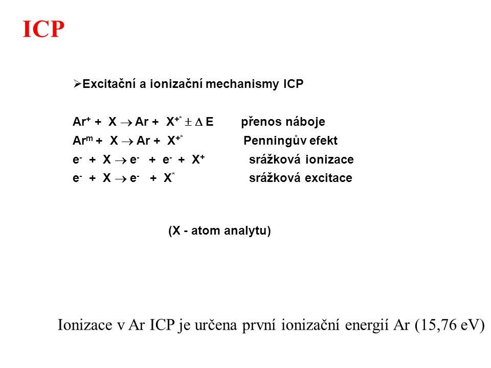 ICP 0 20 40 60 80 100 24681012141618202224 Ionizační energie (eV) Stupeň ionizace (%) n e = 1.475x10 14 cm -3 T ion (Ar) =6680 K 90% 50% Ar