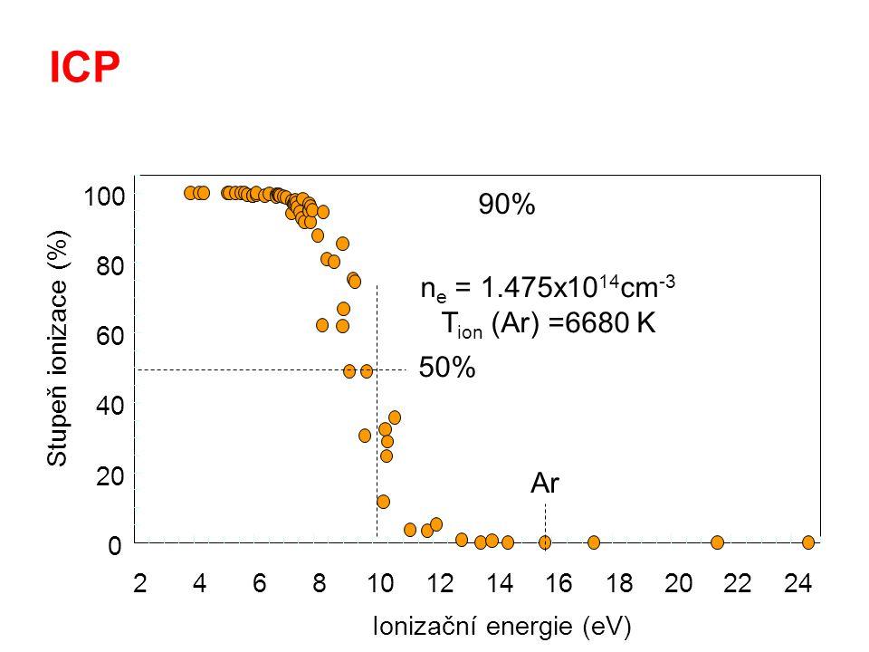 ICP  Ionizace v Ar ICP je v určov á na E i1 (Ar)=15.76 eV  Kromě F, Ne a He maj í v š echny prvky E i1 < 16 eV  ICP produkuje ionty X + pro v š echny z á jmov é prvky  87 prvků ze 103 m á E i1 50%  69 prvků ze 103 m á E i1 95 (90)%