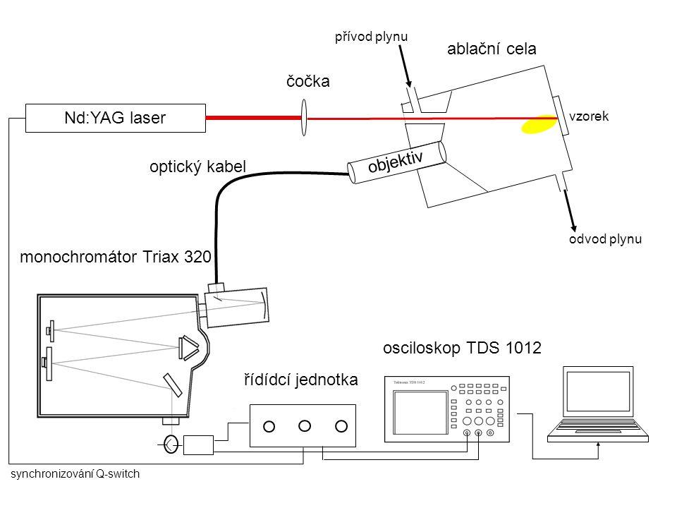 Nd:YAG laser osciloskop TDS 1012 čočka přívod plynu odvod plynu ablační cela vzorek objektiv monochromátor Triax 320 optický kabel řídídcí jednotka sy
