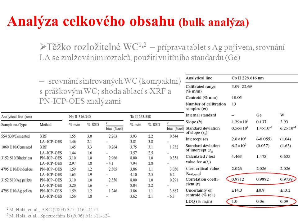 Analýza celkového obsahu (bulk analýza)  Stanovení Pb v kondenzátorech – pocínovaný Cu-drát (vrstva ≈ 100  m); limit dle normy 700  g g -1 Pb; srovnání výsledků LA-ICP-MS s PN-ICP-MS a EDXRF; navážka Sn vrstvy max.