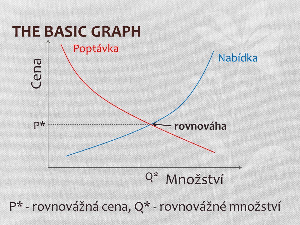 THE BASIC GRAPH Množství Cena Poptávka Nabídka rovnováha Q* P* P* - rovnovážná cena, Q* - rovnovážné množství
