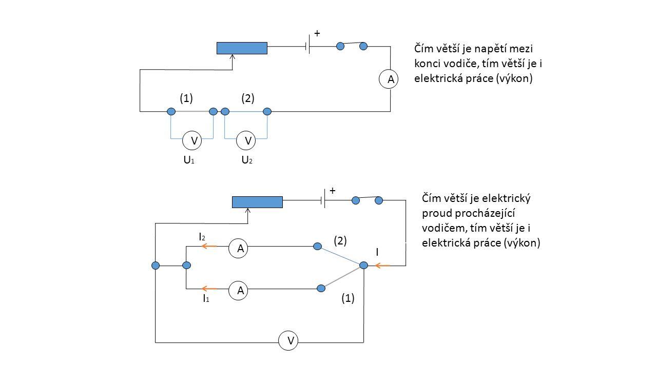 A A (1)(2) VV U1U1 U2U2 Čím větší je napětí mezi konci vodiče, tím větší je i elektrická práce (výkon) (1) (2) V I1I1 I2I2 A I + + Čím větší je elektr