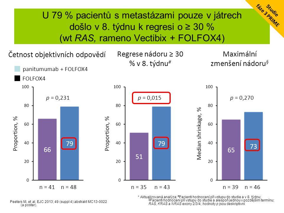 U 79 % pacientů s metastázami pouze v játrech došlo v 8. týdnu k regresi o ≥ 30 % (wt RAS, rameno Vectibix + FOLFOX4) Peeters M, et al. EJC 2013; 49 (
