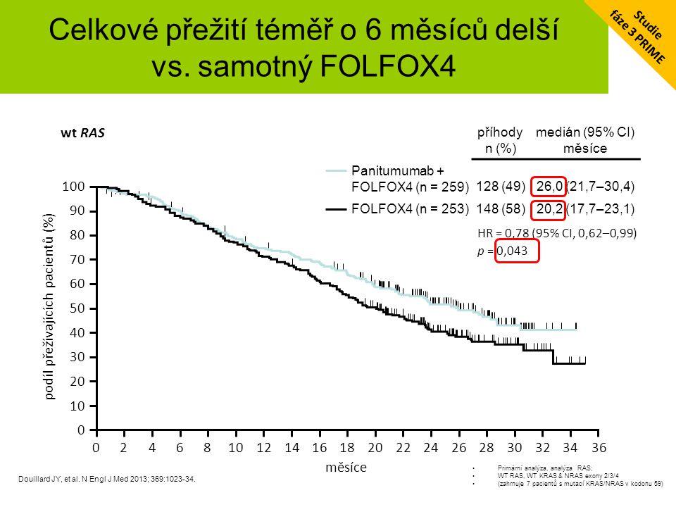 Celkové přežití téměř 30 měsíců v rameni Vectibix + FOLFOX4 u wt RAS / BRAF, PS 0/1 Peeters M, et al.