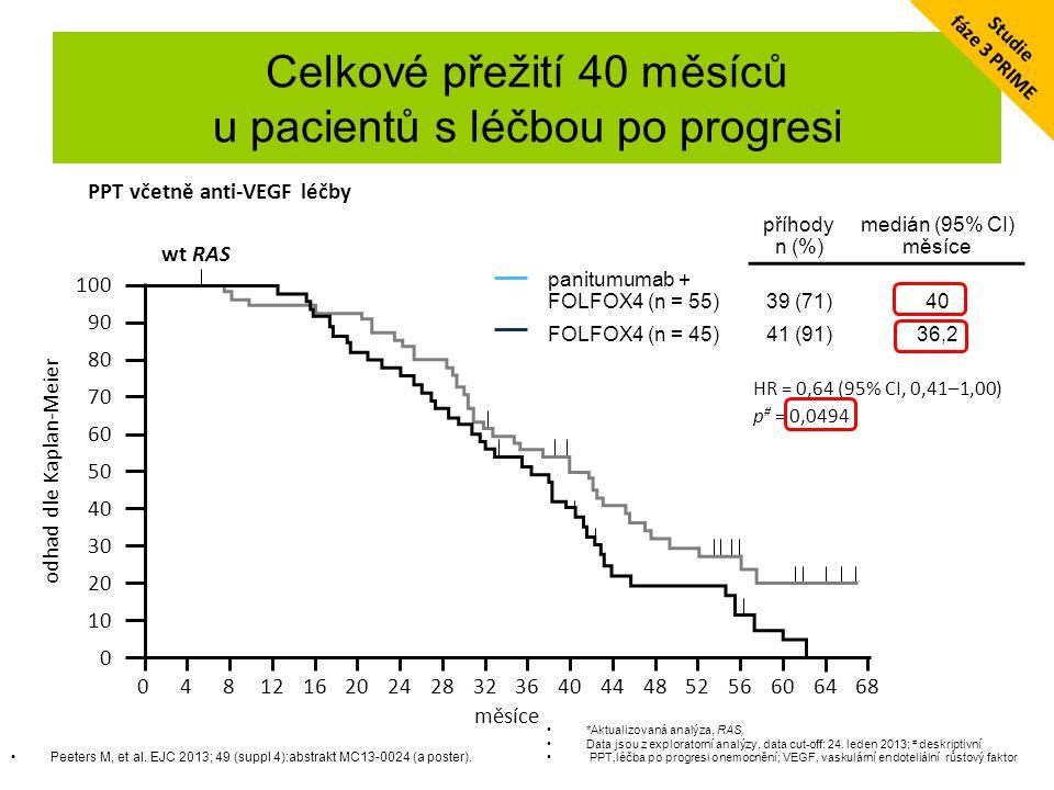 Celkové přežití 40 měsíců u pacientů s léčbou po progresi Peeters M, et al. EJC 2013; 49 (suppl 4):abstrakt MC13-0024 (a poster). *Aktualizovaná analý