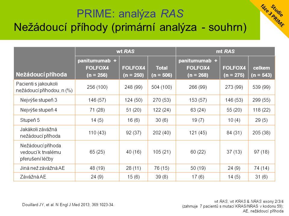 PRIME: analýza RAS Nežádoucí příhody (primární analýza - souhrn) Douillard JY, et al. N Engl J Med 2013; 369:1023-34. wt RAS, wt KRAS & NRAS exony 2/3
