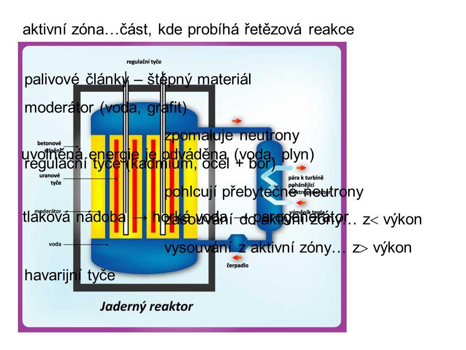 aktivní zóna…část, kde probíhá řetězová reakce palivové články – štěpný materiál moderátor (voda, grafit) zpomaluje neutrony regulační tyče (kadmium, ocel + bor) pohlcují přebytečné neutrony zasouvání do aktivní zóny… z  výkon vysouvání z aktivní zóny… z  výkon havarijní tyče uvolněná energie je odváděna (voda, plyn) tlaková nádoba → horká voda → parogenerátor