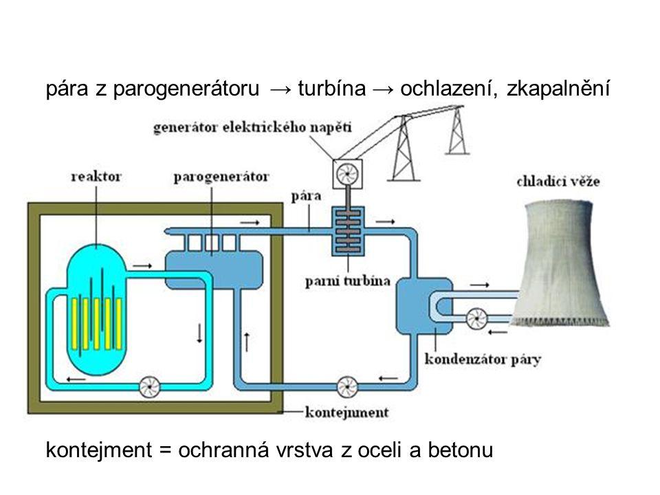 pára z parogenerátoru → turbína → ochlazení, zkapalnění kontejment = ochranná vrstva z oceli a betonu