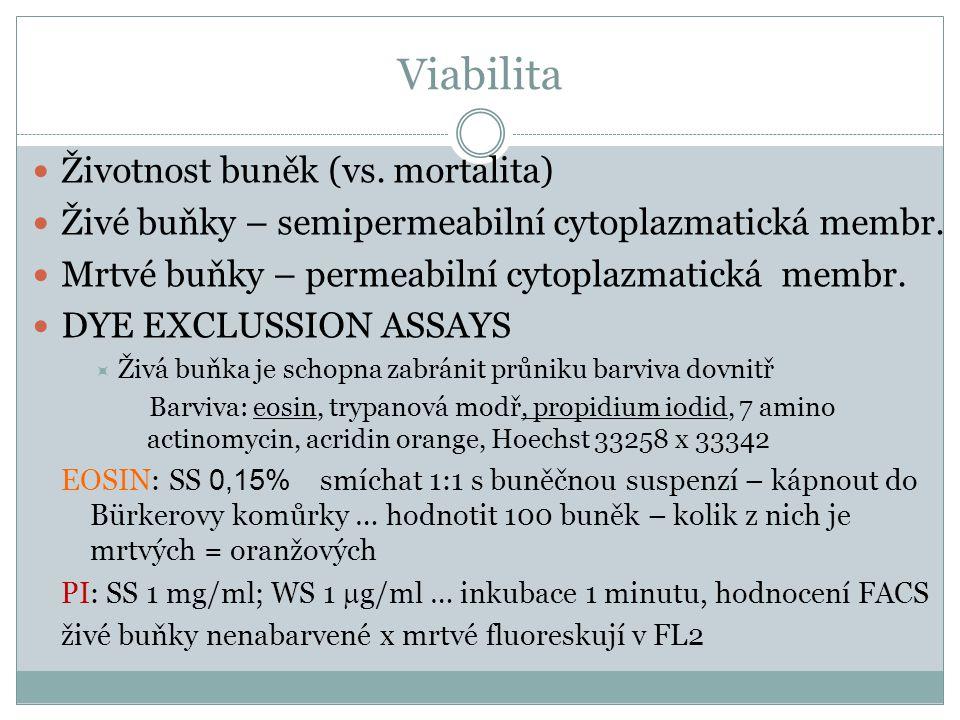 Viabilita Životnost buněk (vs. mortalita) Živé buňky – semipermeabilní cytoplazmatická membr. Mrtvé buňky – permeabilní cytoplazmatická membr. DYE EXC