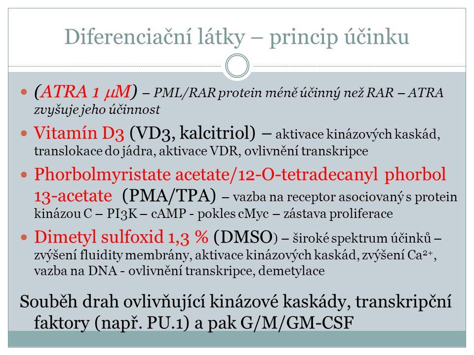 Metody detekce diferencovaných buněk Změna enzymového vybavení buněk Nespecifické esterázy Hydrolýza  -naftyl acetátu esterázami vede k vzniku hnědého zbarvení Detekce myeloperoxidázy Myeloperoxidáza štěpí peroxid kyslíku za vzniku kyslíkových radikálů, které pak oxidují o-dianisidin za vzniku barevných látek chinonového charakteru Produkce ROS při oxidativním vzplanutí (monocyty) Redukce NBT (nitroblue tetrazolium) NBT je redukován superoxidem produkovaným monocyty.