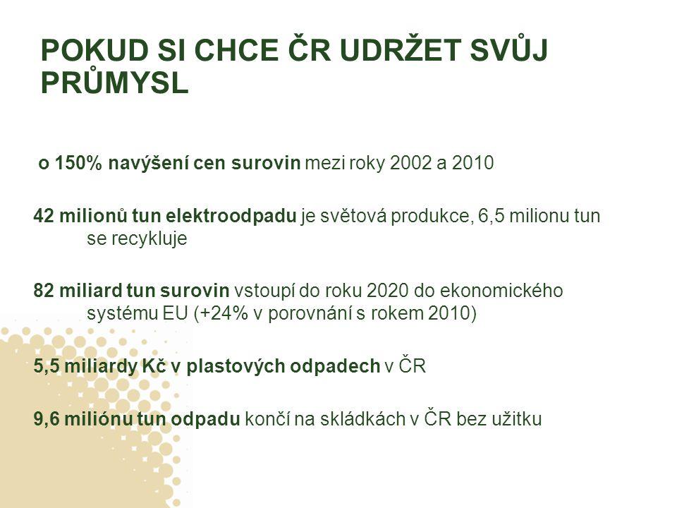 POKUD SI CHCE ČR UDRŽET SVŮJ PRŮMYSL 6 o 150% navýšení cen surovin mezi roky 2002 a 2010 42 milionů tun elektroodpadu je světová produkce, 6,5 milionu tun se recykluje 82 miliard tun surovin vstoupí do roku 2020 do ekonomického systému EU (+24% v porovnání s rokem 2010) 5,5 miliardy Kč v plastových odpadech v ČR 9,6 miliónu tun odpadu končí na skládkách v ČR bez užitku