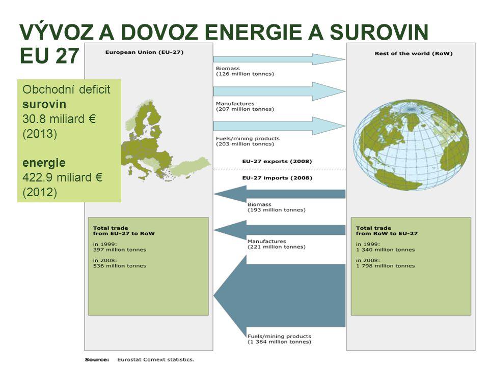 VÝVOZ A DOVOZ ENERGIE A SUROVIN EU 27 Obchodní deficit surovin 30.8 miliard € (2013) energie 422.9 miliard € (2012)